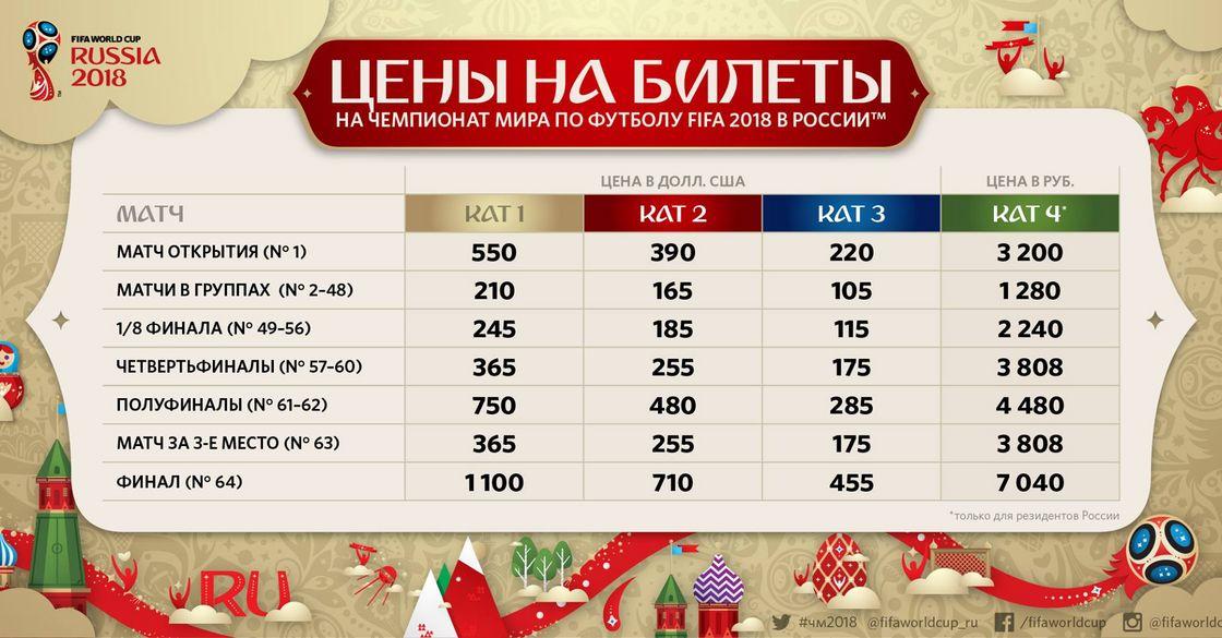 чемпионат по 2018 мира россия самаре футболу в